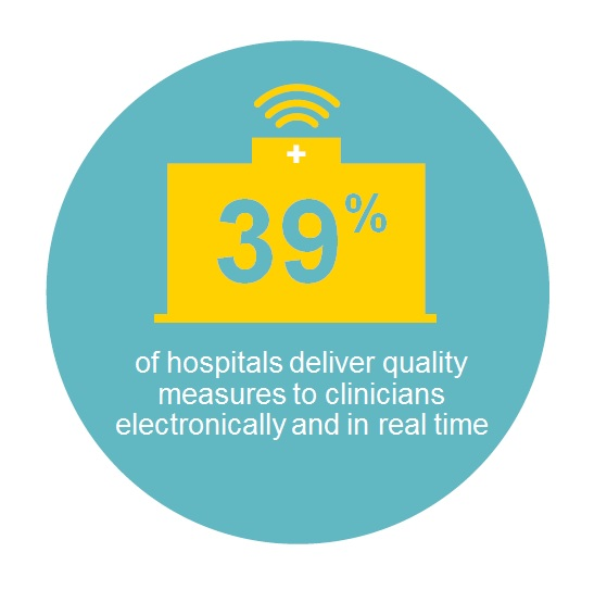 39% percent of hospitals deliver quality measure to clinicians electronically and in real time